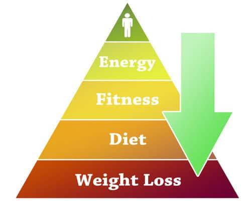 Weight loss iom image 2