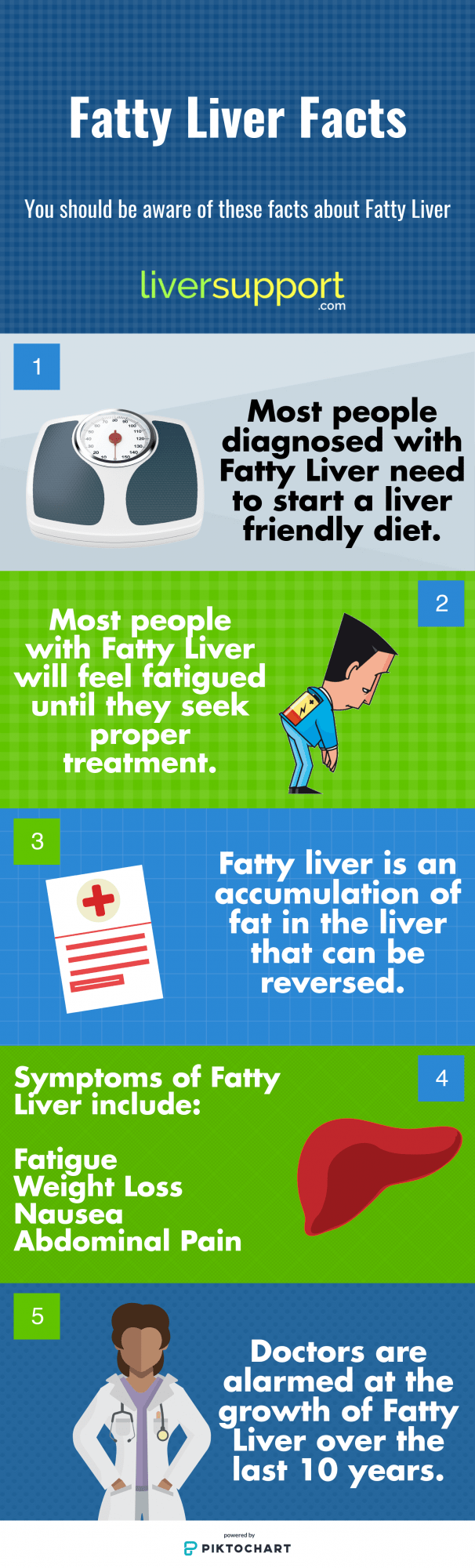 Fatty Liver Facts Infographic